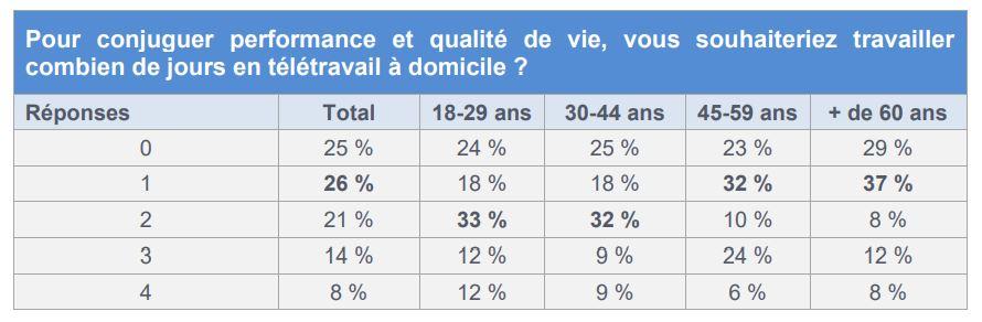 sondage télétravail tableau 3