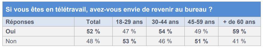 sondage télétravail tableau1
